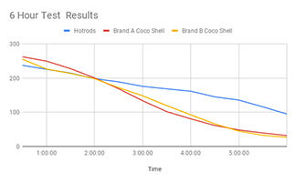 Coconut Shell Briquettes Test Results